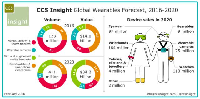 Will wearable technology change the nature of the smartphone?