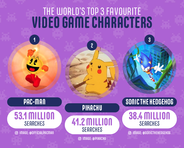 The worlds top 3 favourite video games characters